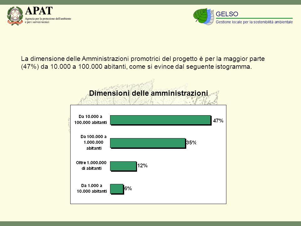 La dimensione delle Amministrazioni promotrici del progetto è per la maggior parte (47%) da 10.000 a 100.000 abitanti, come si evince dal seguente istogramma.