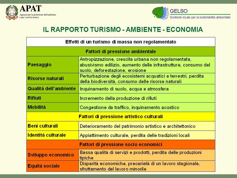 IL RAPPORTO TURISMO - AMBIENTE - ECONOMIA