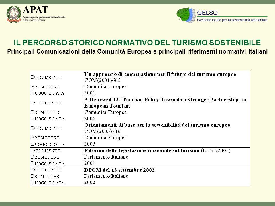 IL PERCORSO STORICO NORMATIVO DEL TURISMO SOSTENIBILE Principali Comunicazioni della Comunità Europea e principali riferimenti normativi italiani