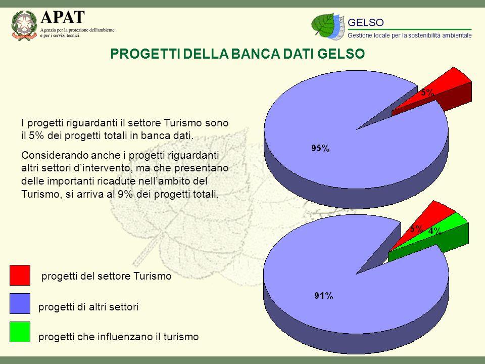 I progetti riguardanti il settore Turismo sono il 5% dei progetti totali in banca dati.