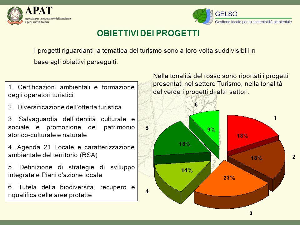 I progetti riguardanti la tematica del turismo sono a loro volta suddivisibili in base agli obiettivi perseguiti.