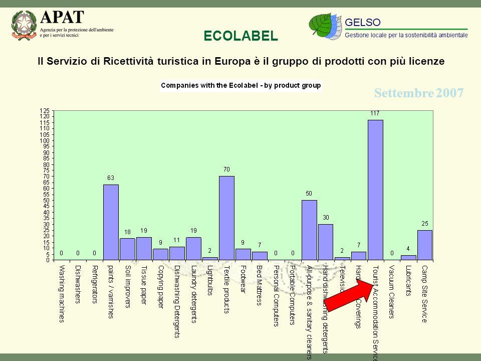 Settembre 2007 Il Servizio di Ricettività turistica in Europa è il gruppo di prodotti con più licenze ECOLABEL