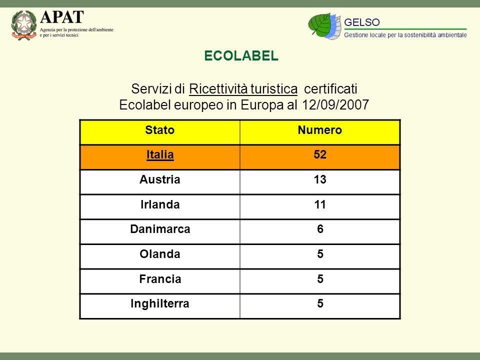 Servizi di Ricettività turistica certificati Ecolabel europeo in Europa al 12/09/2007 StatoNumero Italia52 Austria13 Irlanda11 Danimarca6 Olanda5 Francia5 Inghilterra5 ECOLABEL
