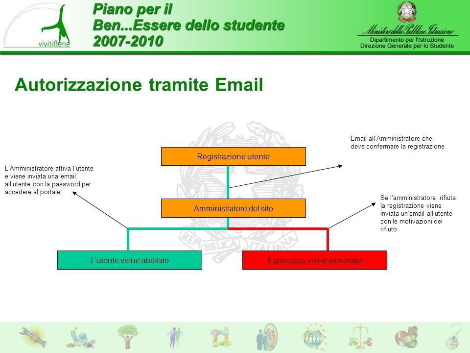 Autorizzazione tramite Email Registrazione utente Il processo viene terminatoLutente viene abilitato Email allAmministratore che deve confermare la registrazione LAmministratore attiva lutente e viene inviata una email allutente con la password per accedere al portale.