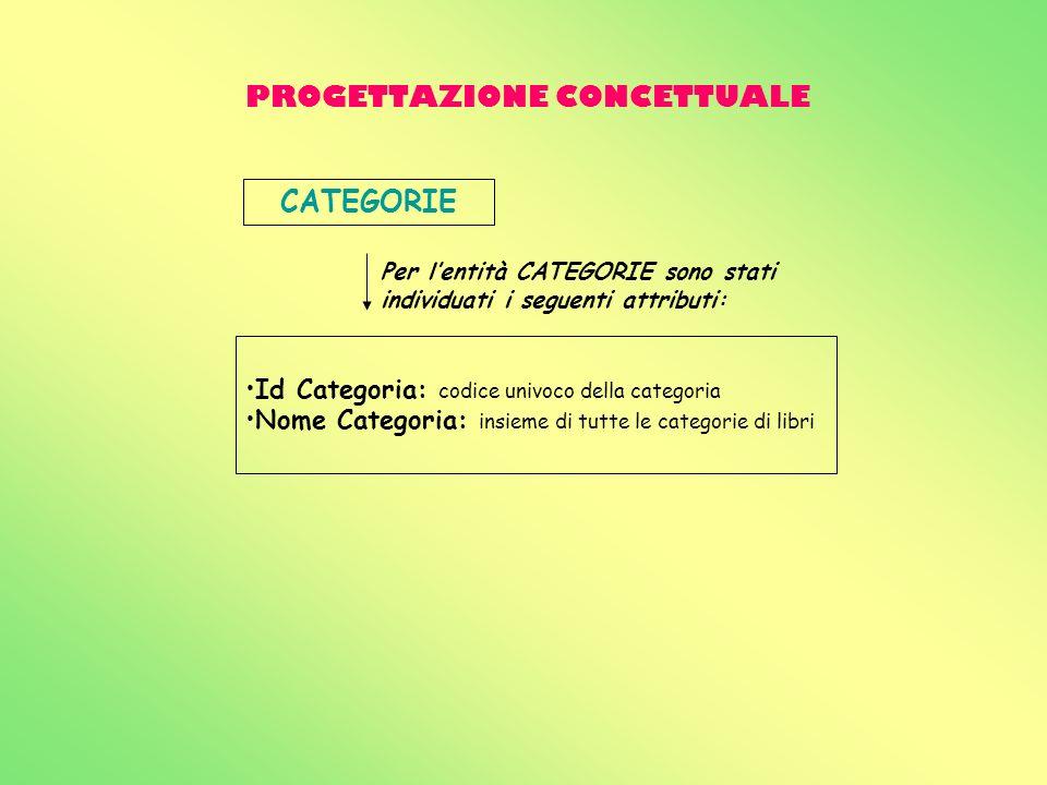 PROGETTAZIONE CONCETTUALE CATEGORIE Id Categoria: codice univoco della categoria Nome Categoria: insieme di tutte le categorie di libri Per lentità CA