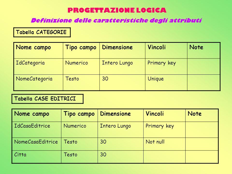 PROGETTAZIONE LOGICA Nome campoTipo campoDimensioneVincoliNote IdCategoriaNumericoIntero LungoPrimary key NomeCategoriaTesto30Unique Tabella CATEGORIE