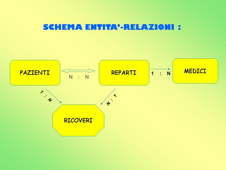 PAZIENTIREPARTI RICOVERI MEDICI 1 : N N : 1 N : N 1 : N SCHEMA ENTITA-RELAZIONI :