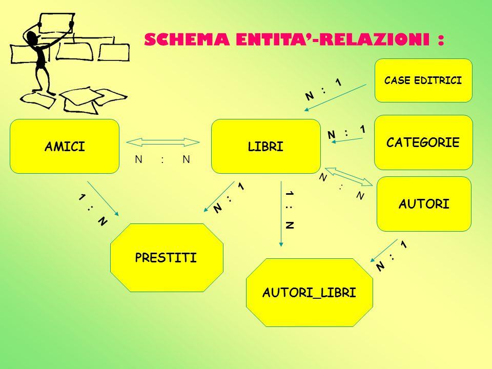 SCHEMA ENTITA-RELAZIONI : AMICILIBRI PRESTITI AUTORI CATEGORIE 1 : N N : N N : 1 1 : N AUTORI_LIBRI N : N N : 1 CASE EDITRICI N : 1