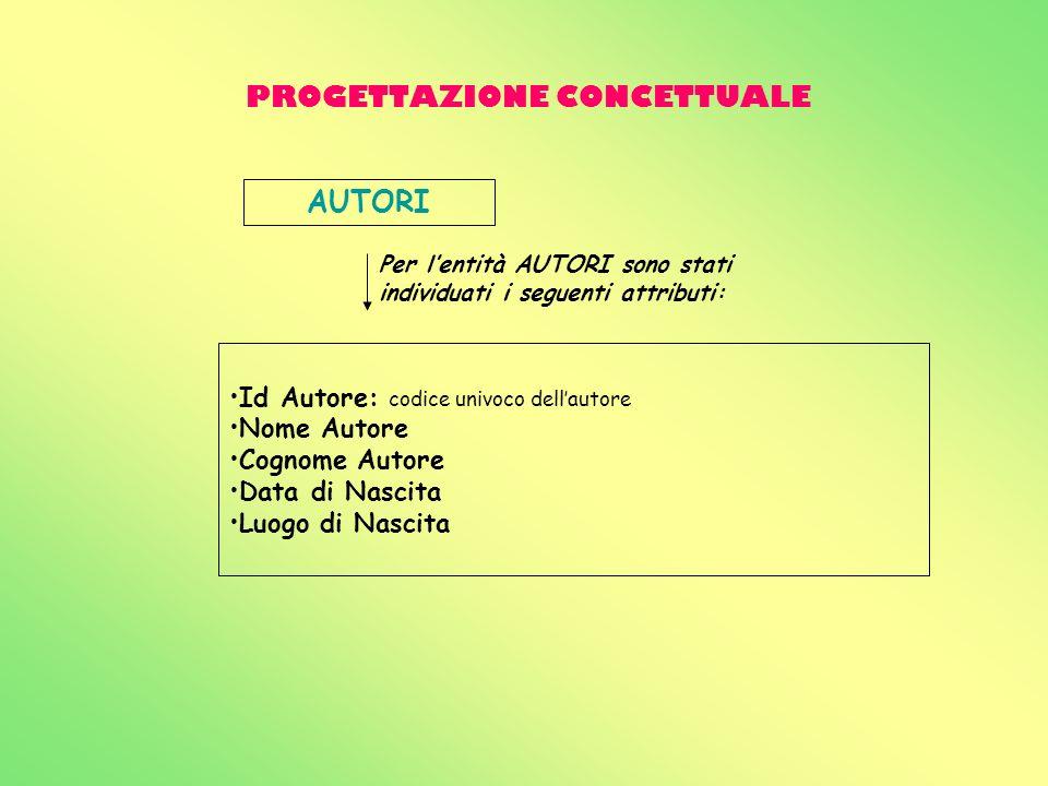 PROGETTAZIONE CONCETTUALE AUTORI Id Autore: codice univoco dellautore Nome Autore Cognome Autore Data di Nascita Luogo di Nascita Per lentità AUTORI s
