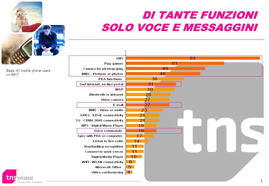 3. DI TANTE FUNZIONI SOLO VOCE E MESSAGGINI Base: All mobile phone users n= 6517