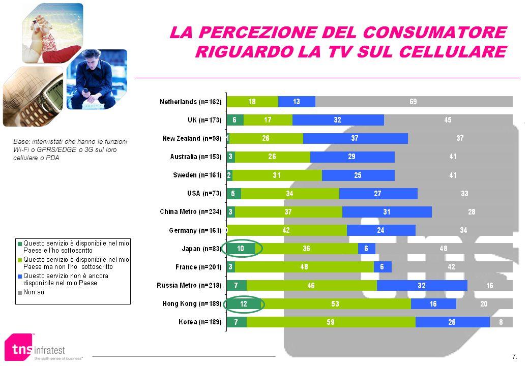 7. LA PERCEZIONE DEL CONSUMATORE RIGUARDO LA TV SUL CELLULARE Base: intervistati che hanno le funzioni Wi-Fi o GPRS/EDGE o 3G sul loro cellulare o PDA