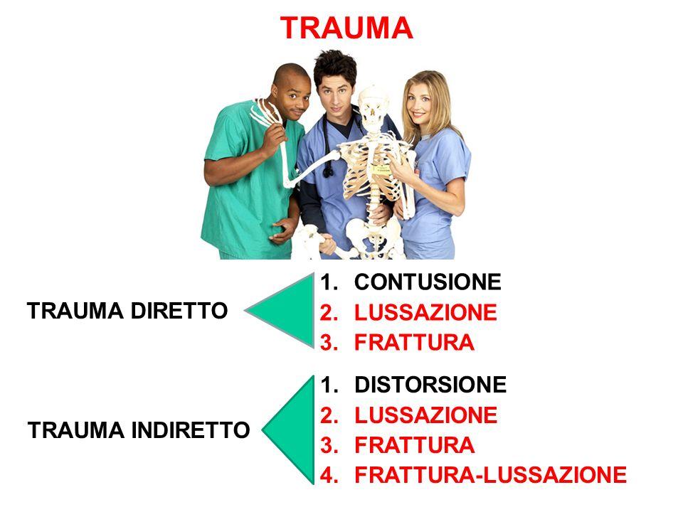 TRAUMA TRAUMA DIRETTO 1.CONTUSIONE 2.LUSSAZIONE 3.FRATTURA TRAUMA INDIRETTO 1.DISTORSIONE 2.LUSSAZIONE 3.FRATTURA 4.FRATTURA-LUSSAZIONE