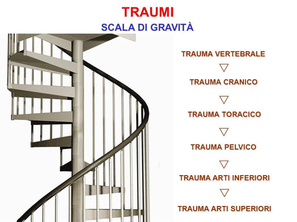 TRAUMA VERTEBRALE TRAUMA CRANICO TRAUMA TORACICO TRAUMA PELVICO TRAUMA ARTI INFERIORI TRAUMA ARTI SUPERIORI TRAUMI SCALA DI GRAVITÀ