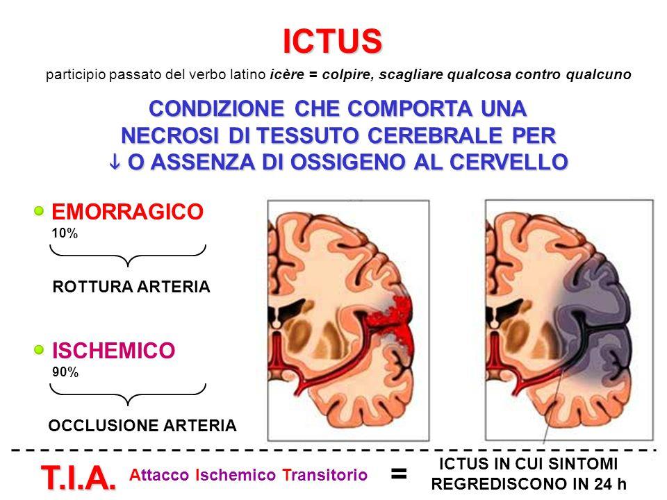 ICTUS participio passato del verbo latino icère = colpire, scagliare qualcosa contro qualcuno CONDIZIONE CHE COMPORTA UNA NECROSI DI TESSUTO CEREBRALE