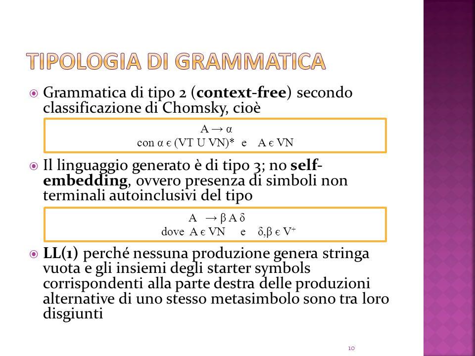Grammatica di tipo 2 (context-free) secondo classificazione di Chomsky, cioè Il linguaggio generato è di tipo 3; no self- embedding, ovvero presenza di simboli non terminali autoinclusivi del tipo LL(1) perché nessuna produzione genera stringa vuota e gli insiemi degli starter symbols corrispondenti alla parte destra delle produzioni alternative di uno stesso metasimbolo sono tra loro disgiunti A α con α є (VT U VN)* e A є VN 10 A β A δ dove A є VN e δ,β є V +