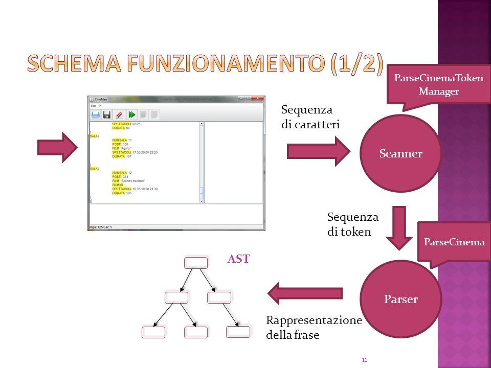 Parser Scanner AST Sequenza di caratteri Sequenza di token Rappresentazione della frase 11 ParseCinemaToken Manager ParseCinema