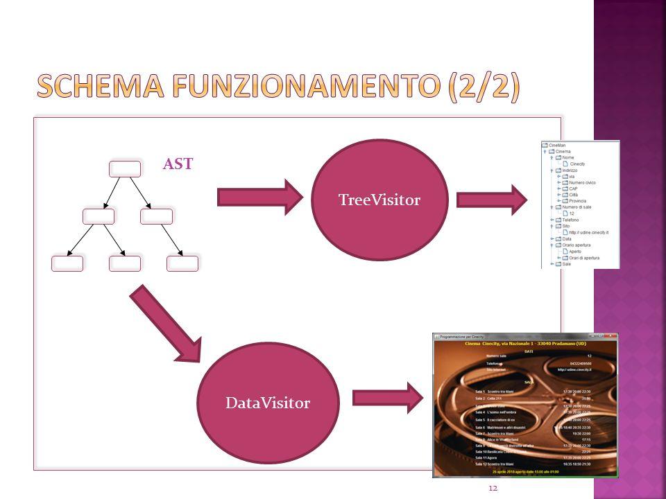 AST TreeVisitor DataVisitor 12