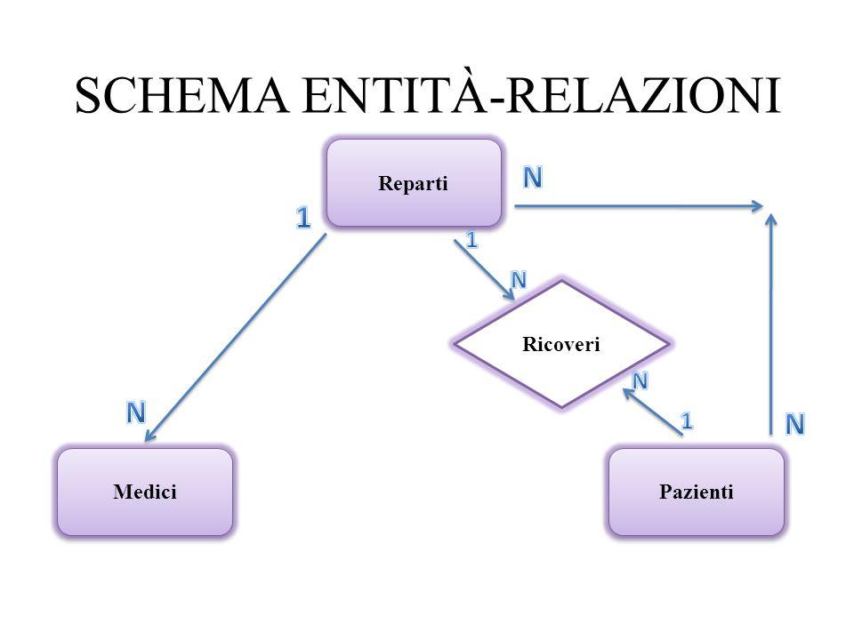 SCHEMA ENTITÀ-RELAZIONI Reparti Pazienti Medici Ricoveri