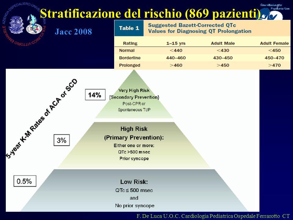 Stratificazione del rischio (869 pazienti) Jacc 2008