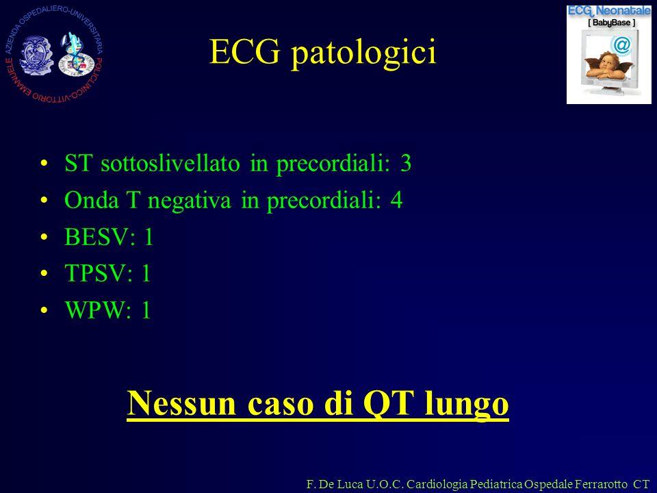 F. De Luca U.O.C. Cardiologia Pediatrica Ospedale Ferrarotto CT ECG patologici ST sottoslivellato in precordiali: 3 Onda T negativa in precordiali: 4