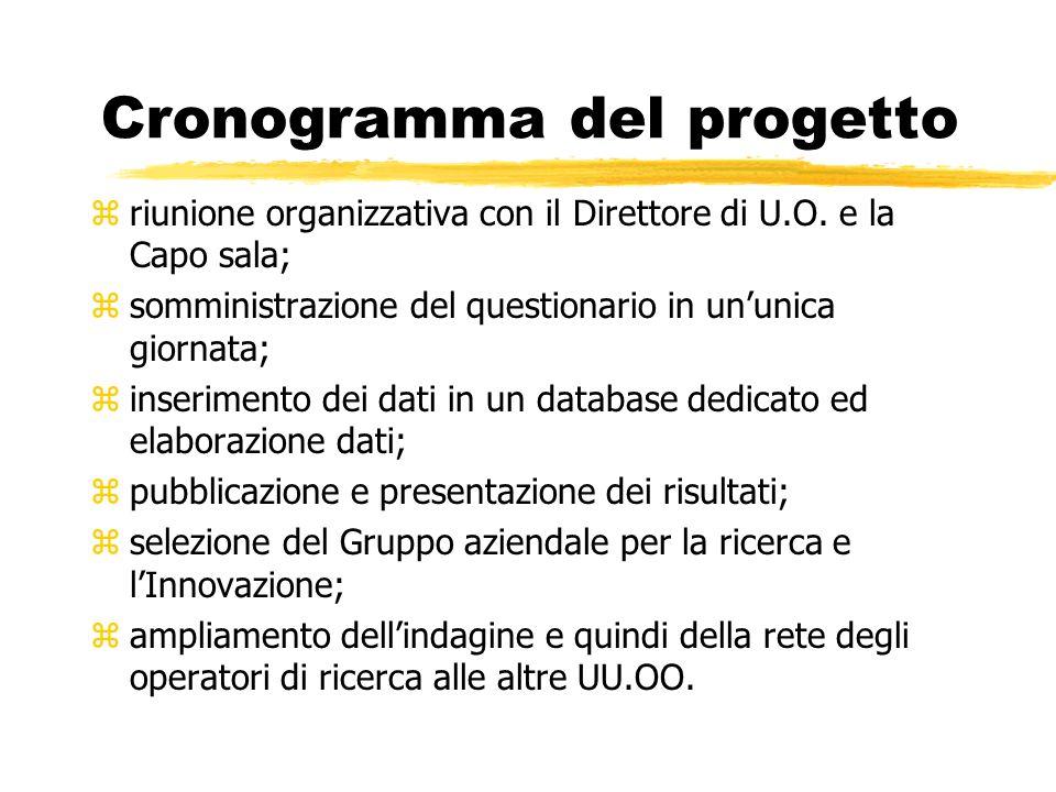 Cronogramma del progetto zriunione organizzativa con il Direttore di U.O.
