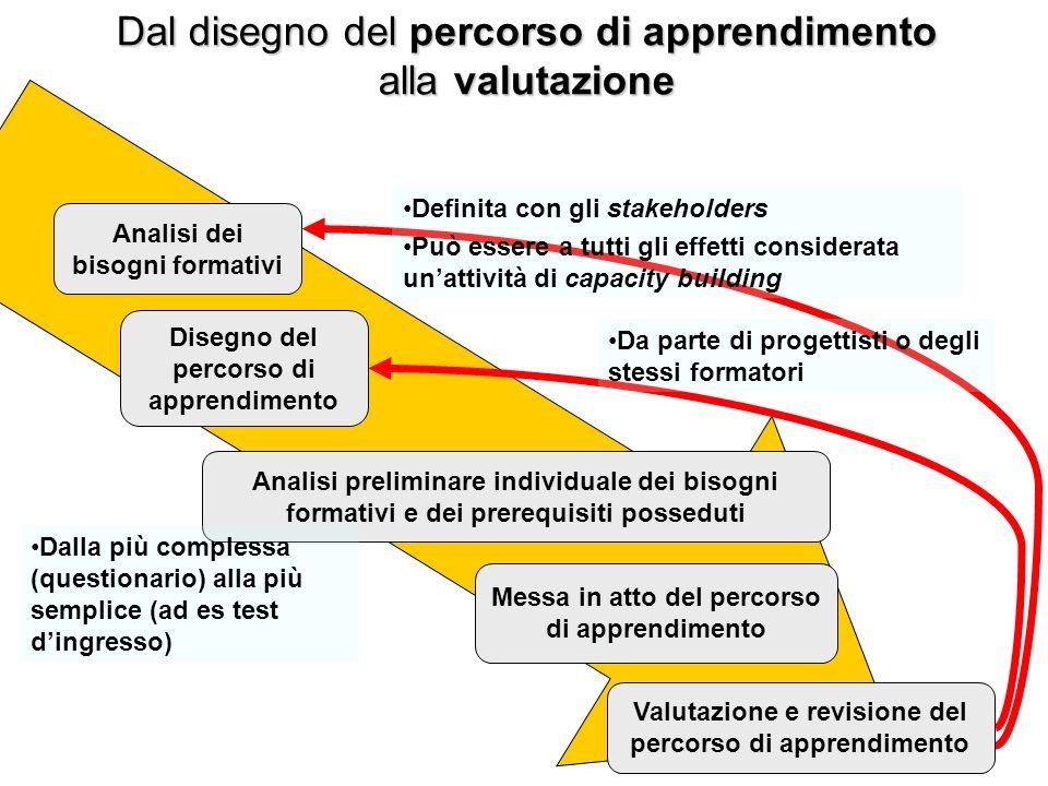 Dal disegno del percorso di apprendimento alla valutazione Analisi dei bisogni formativi Disegno del percorso di apprendimento Analisi preliminare ind
