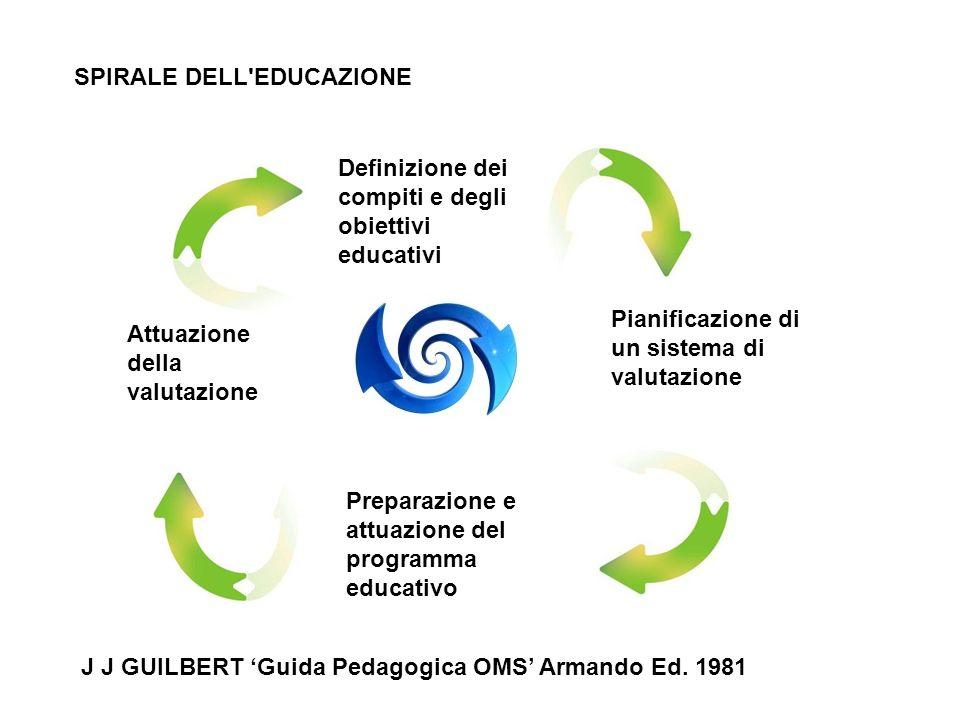 Definizione dei compiti e degli obiettivi educativi Pianificazione di un sistema di valutazione Preparazione e attuazione del programma educativo Attu