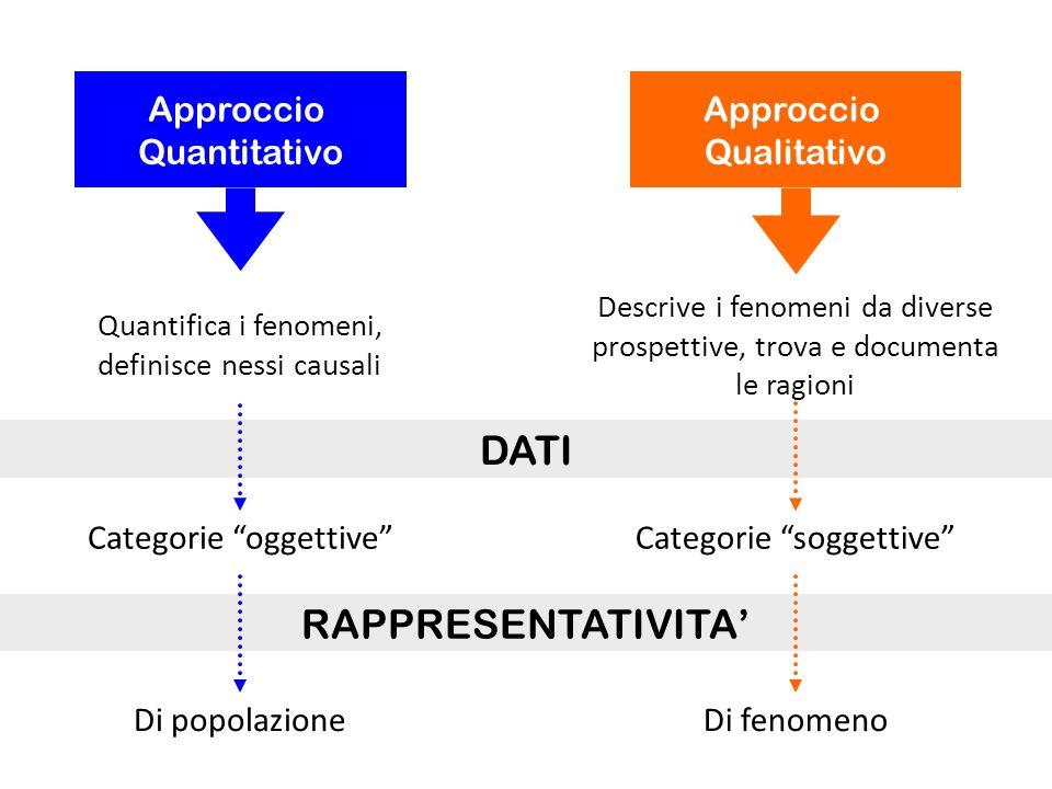 Approccio Quantitativo Quantifica i fenomeni, definisce nessi causali Approccio Qualitativo Descrive i fenomeni da diverse prospettive, trova e docume