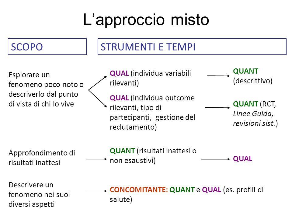 Lapproccio misto CONCOMITANTE: QUANT e QUAL (es. profili di salute) Descrivere un fenomeno nei suoi diversi aspetti QUAL QUANT (risultati inattesi o n