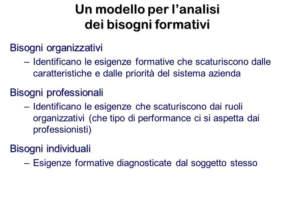 Un modello per lanalisi dei bisogni formativi Bisogni organizzativi –Identificano le esigenze formative che scaturiscono dalle caratteristiche e dalle