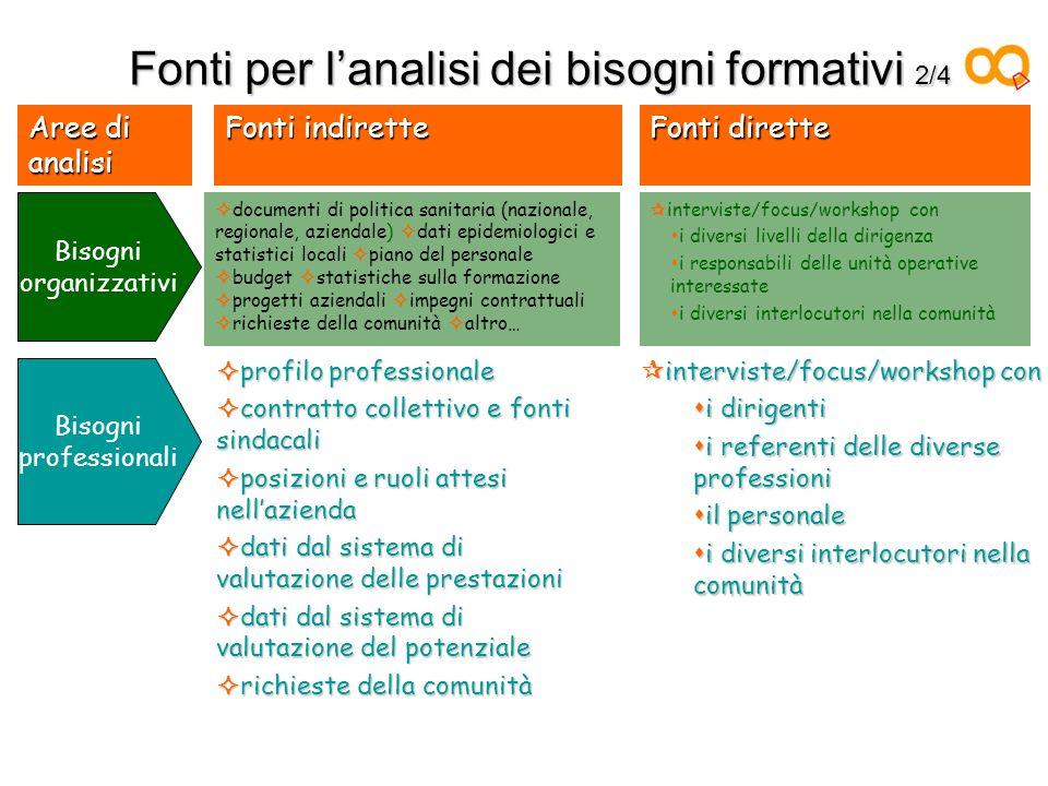 Fonti per lanalisi dei bisogni formativi 2/4 Fonti dirette Fonti indirette Aree di analisi Bisogni professionali interviste/focus/workshop con intervi