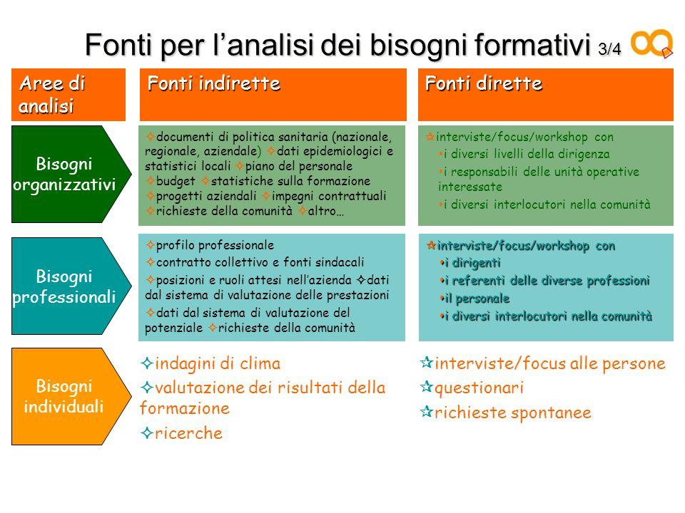 Fonti per lanalisi dei bisogni formativi 3/4 Fonti dirette Fonti indirette Aree di analisi interviste/focus alle persone questionari richieste spontan