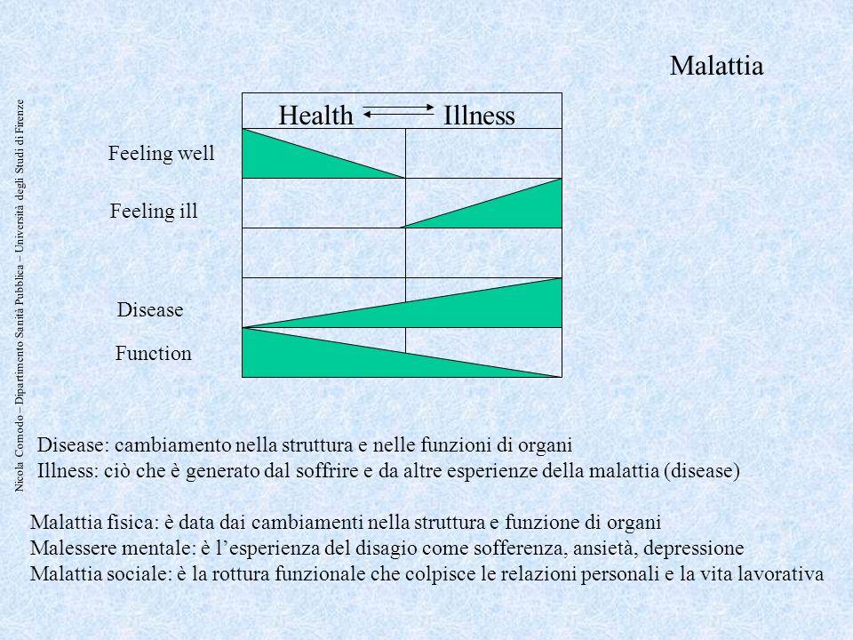 Nicola Comodo – Dipartimento Sanità Pubblica – Università degli Studi di Firenze HealthIllness Feeling well Feeling ill Disease Function Disease: camb