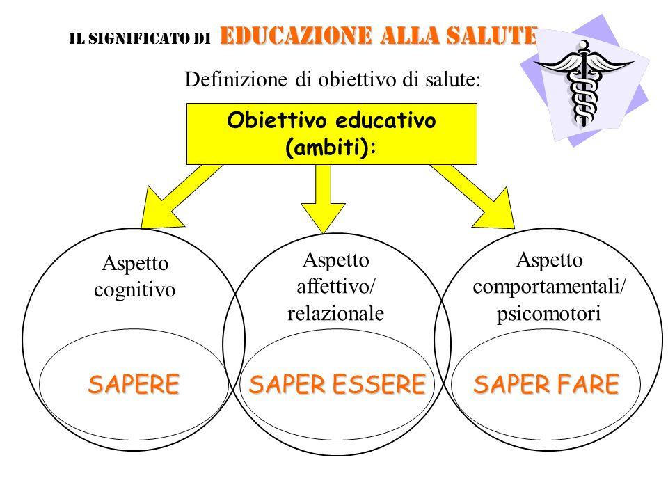 Obiettivo educativo (ambiti): Definizione di obiettivo di salute: Aspetto cognitivo Aspetto affettivo/ relazionale Aspetto comportamentali/ psicomotor