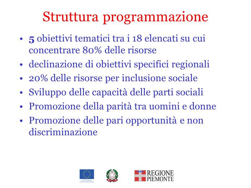 Struttura programmazione 5 obiettivi tematici tra i 18 elencati su cui concentrare 80% delle risorse declinazione di obiettivi specifici regionali 20%