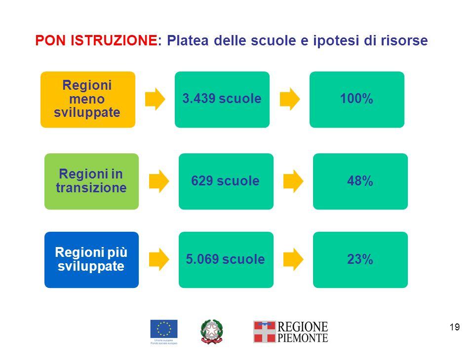PON ISTRUZIONE: Platea delle scuole e ipotesi di risorse 19 Regioni meno sviluppate 3.439 scuole100% Regioni in transizione 629 scuole48% Regioni più