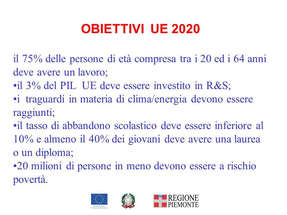 OBIETTIVI UE 2020 il 75% delle persone di età compresa tra i 20 ed i 64 anni deve avere un lavoro; il 3% del PIL UE deve essere investito in R&S; i tr