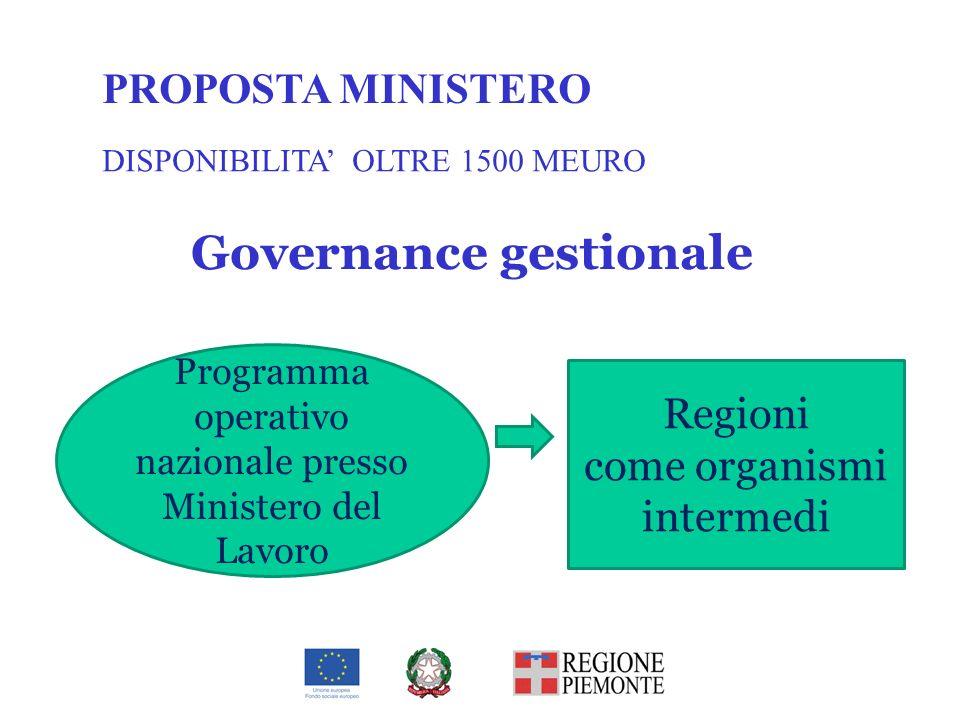 Governance gestionale Programma operativo nazionale presso Ministero del Lavoro Regioni come organismi intermedi PROPOSTA MINISTERO DISPONIBILITA OLTR