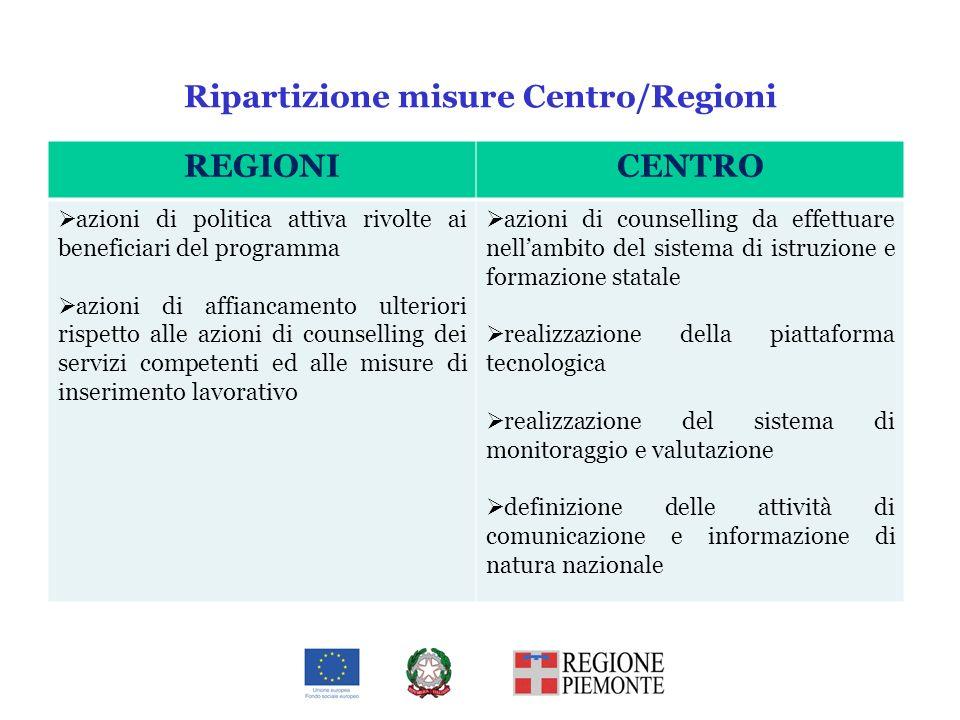 Ripartizione misure Centro/Regioni REGIONICENTRO azioni di politica attiva rivolte ai beneficiari del programma azioni di affiancamento ulteriori risp