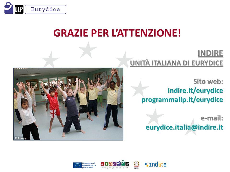 GRAZIE PER LATTENZIONE! INDIRE UNITÀ ITALIANA DI EURYDICE Sito web: indire.it/eurydiceprogrammallp.it/eurydicee-mail:eurydice.italia@indire.it