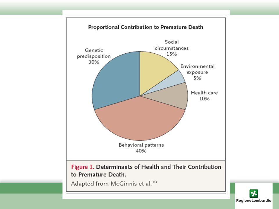 Piano regionale di prevenzione 2010-2012 Definisce i princìpi, le priorità, gli obiettivi, le azioni e le modalità di verifica dei risultati degli interventi di prevenzione e promozione della salute in Lombardia triennio 2010-2012 (DGR n.