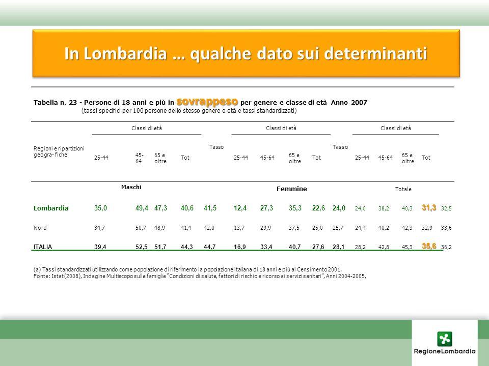In Lombardia … qualche dato sui determinanti sovrappeso Tabella n. 23 - Persone di 18 anni e più in sovrappeso per genere e classe di età Anno 2007 (t