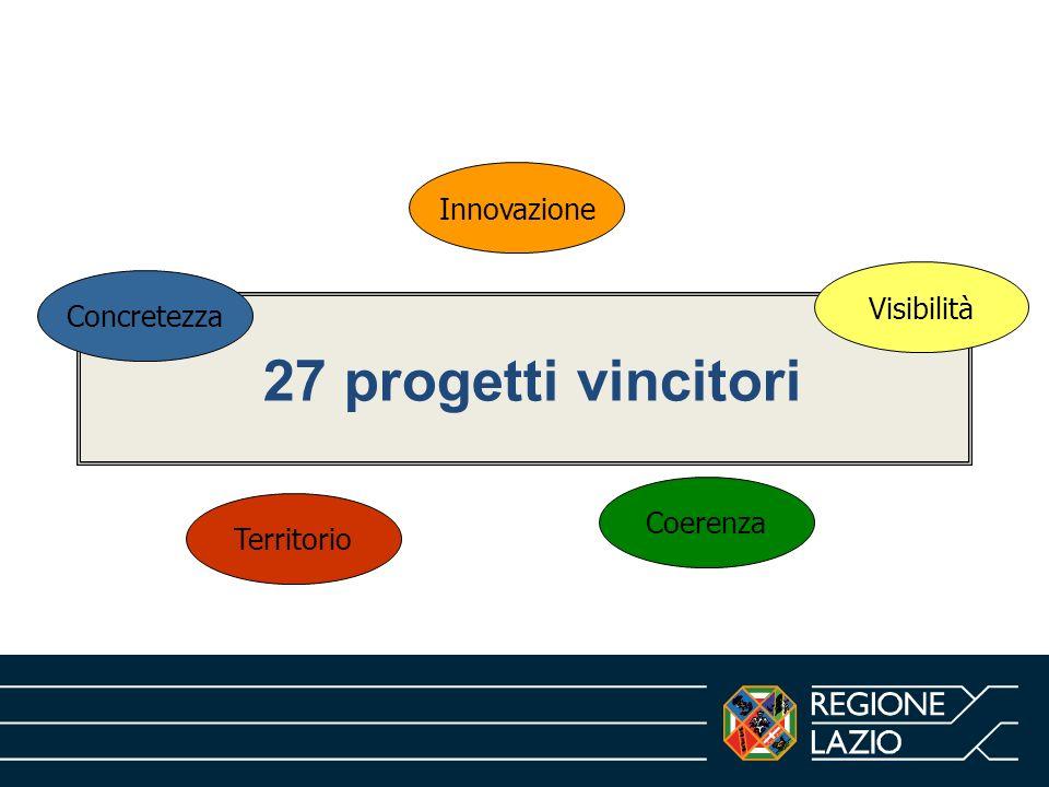 27 progetti vincitori Innovazione Concretezza Visibilità Coerenza Territorio