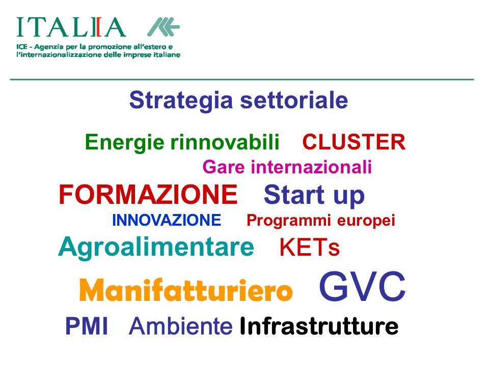 Strategia settoriale Energie rinnovabili CLUSTER Gare internazionali FORMAZIONE Start up INNOVAZIONE Programmi europei Agroalimentare KETs Manifatturiero GVC PMI Ambiente Infrastrutture
