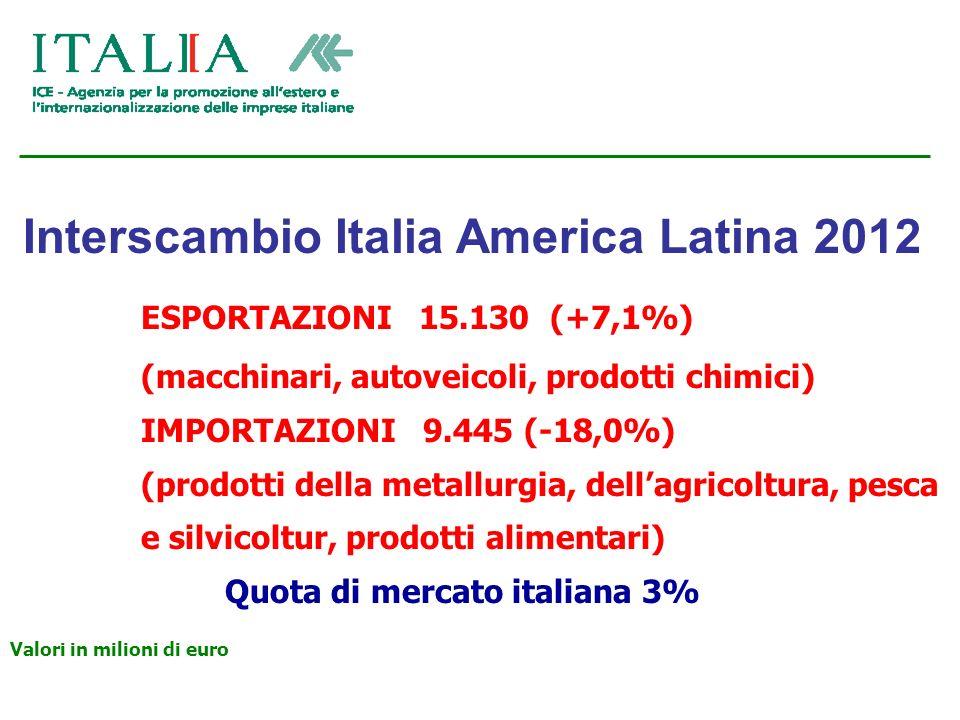 Interscambio Italia America Latina 2012 ESPORTAZIONI 15.130 (+7,1%) (macchinari, autoveicoli, prodotti chimici) IMPORTAZIONI 9.445 (-18,0%) (prodotti della metallurgia, dellagricoltura, pesca e silvicoltur, prodotti alimentari) Quota di mercato italiana 3% Valori in milioni di euro
