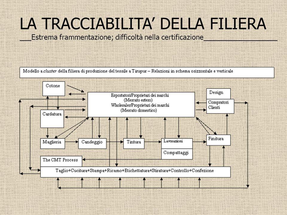 LA TRACCIABILITA DELLA FILIERA ___Estrema frammentazione; difficoltà nella certificazione___________________