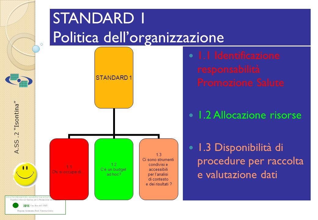 A.SS.2 Isontina STANDARD 1 Politica dellorganizzazione 1.1 Identificazione responsabilità Promozione Salute 1.2 Allocazione risorse 1.3 Disponibilità di procedure per raccolta e valutazione dati STANDARD 1 1.1 Chi si occupa di….