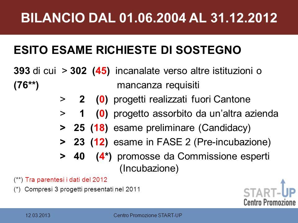 BILANCIO DAL 01.06.2004 AL 31.12.2012 ESITO ESAME RICHIESTE DI SOSTEGNO 393 di cui > 302 (45) incanalate verso altre istituzioni o (76**) mancanza requisiti > 2 (0) progetti realizzati fuori Cantone > 1 (0) progetto assorbito da unaltra azienda > 25 (18) esame preliminare (Candidacy) > 23 (12) esame in FASE 2 (Pre-incubazione) > 40 (4*) promosse da Commissione esperti (Incubazione) (**) Tra parentesi i dati del 2012 (*) Compresi 3 progetti presentati nel 2011 Centro Promozione START-UP12.03.2013