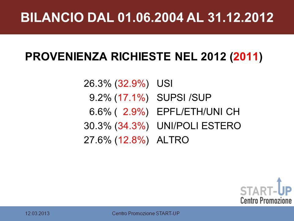 BILANCIO DAL 01.06.2004 AL 31.12.2012 PROVENIENZA RICHIESTE NEL 2012 (2011) 26.3% (32.9%) USI 9.2% (17.1%) SUPSI /SUP 6.6% ( 2.9%) EPFL/ETH/UNI CH 30.3% (34.3%) UNI/POLI ESTERO 27.6% (12.8%) ALTRO Centro Promozione START-UP12.03.2013