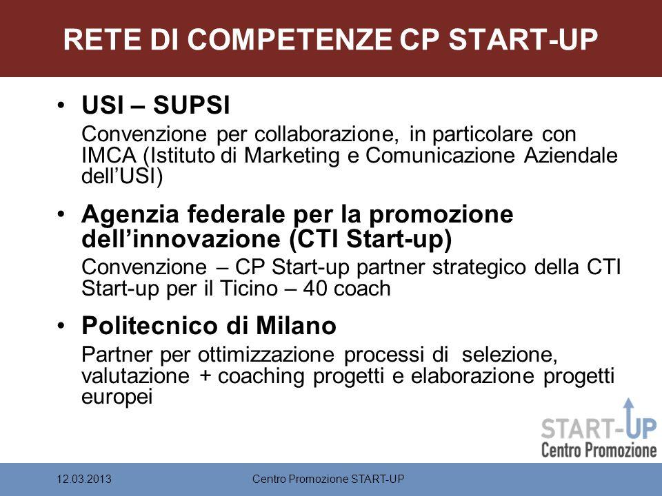 RETE DI COMPETENZE CP START-UP USI – SUPSI Convenzione per collaborazione, in particolare con IMCA (Istituto di Marketing e Comunicazione Aziendale dellUSI) Agenzia federale per la promozione dellinnovazione (CTI Start-up) Convenzione – CP Start-up partner strategico della CTI Start-up per il Ticino – 40 coach Politecnico di Milano Partner per ottimizzazione processi di selezione, valutazione + coaching progetti e elaborazione progetti europei Centro Promozione START-UP12.03.2013